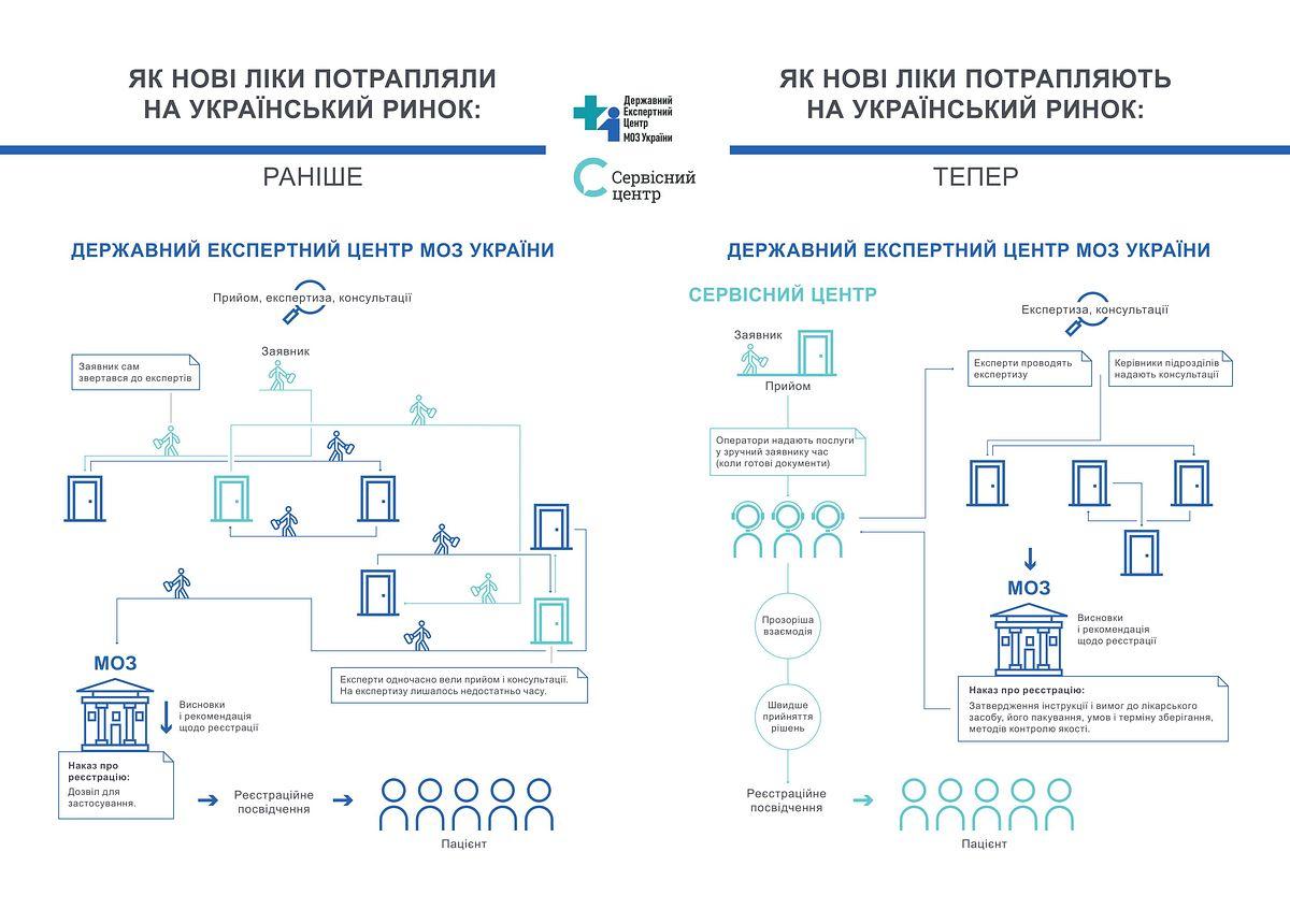 Реєстрація ліків у сучасному та прозорому форматі: відкрився Сервісний центр ДЕЦ
