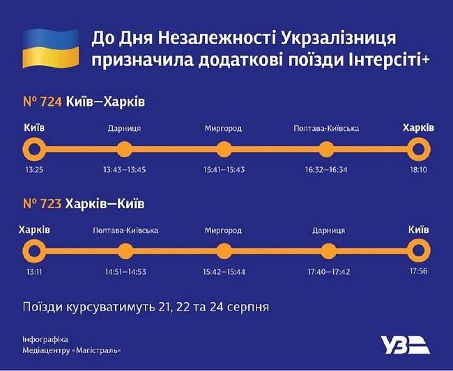 Из Харькова пустят дополнительные поезда на Киев