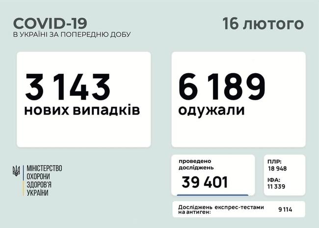 Оперативна інформація про поширення COVID-19 по Україні та Харкову (ВІДНОВЛЮЄТЬСЯ)