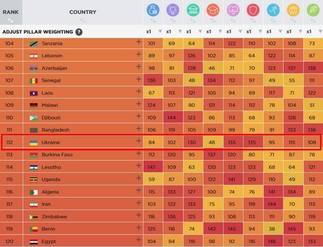 Рейтинг уровня жизни 2018: Украина - между Бангладеш и Буркина-Фасо